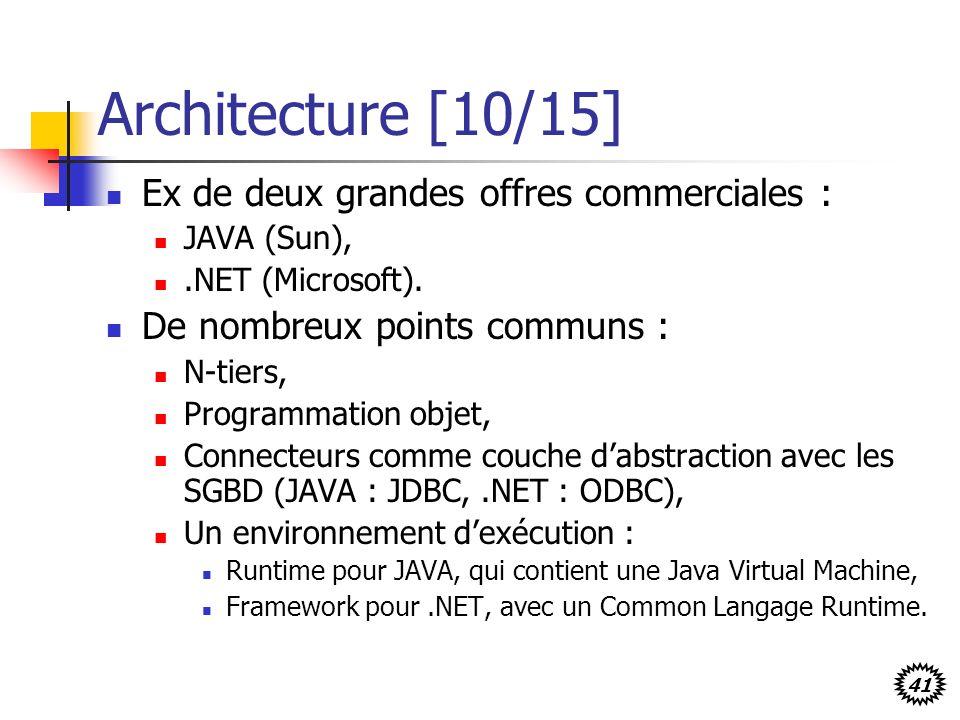 Architecture [10/15] Ex de deux grandes offres commerciales :